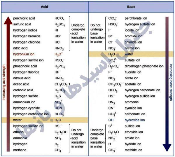 جدول اسیدها و بازهاجدول اسیدها و بازها